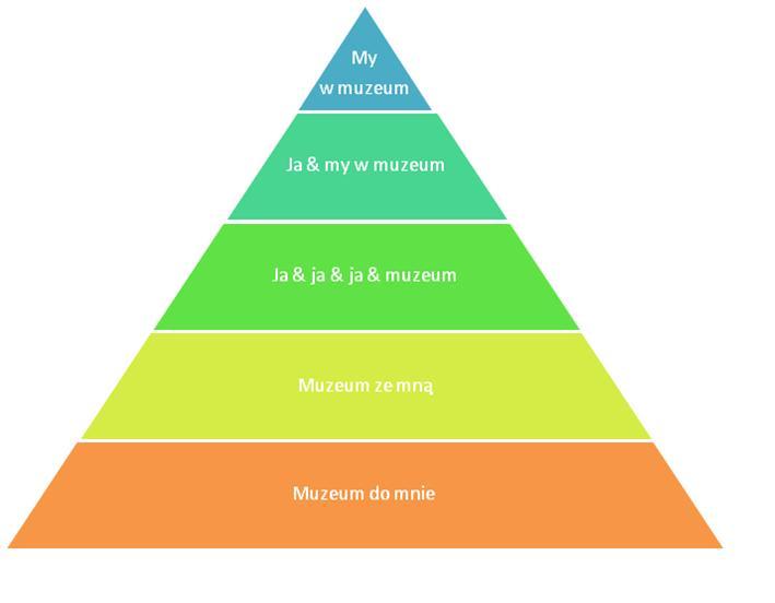 piramida-patycypacji
